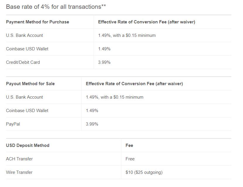 cb-echange-fees