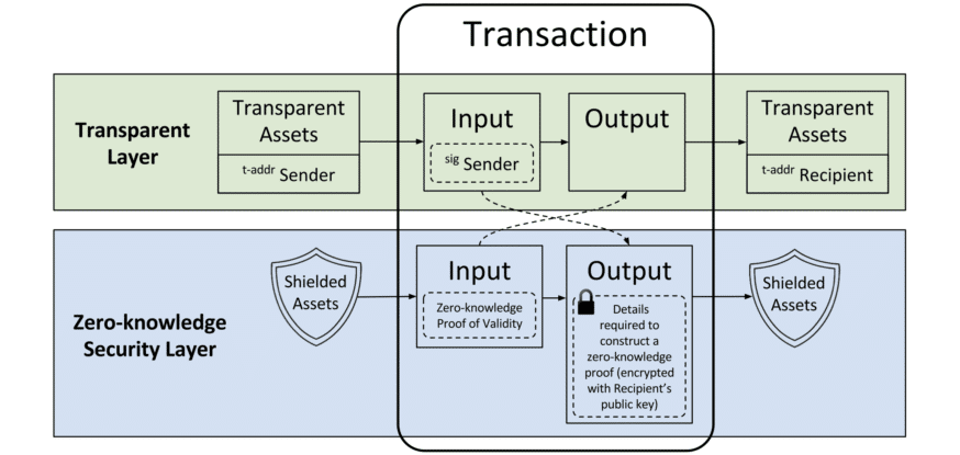 zcash-transaction