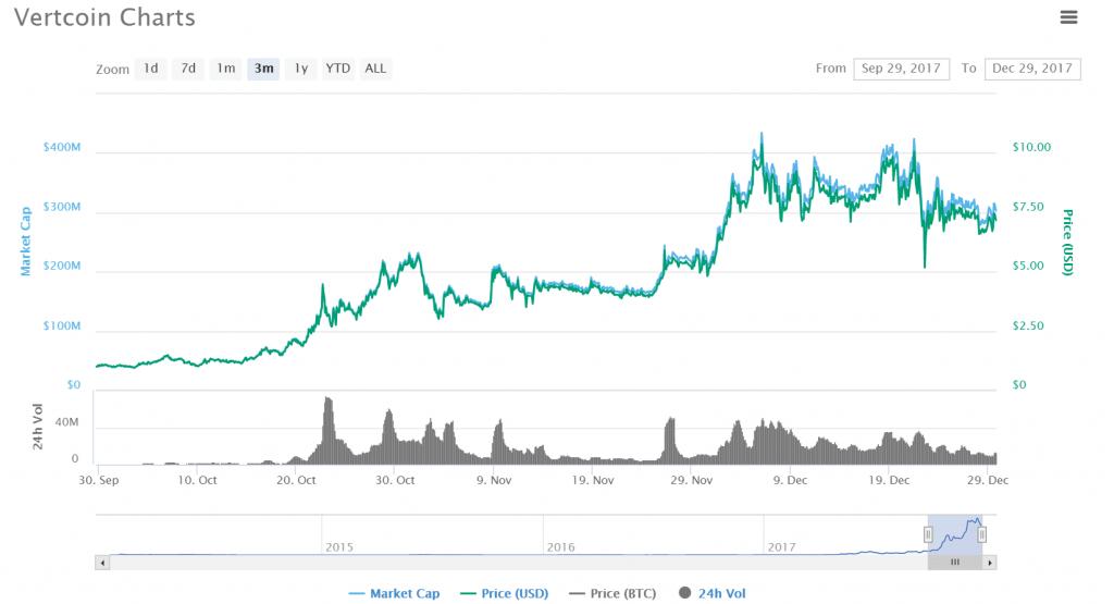 Historique de trading de Vertcoin