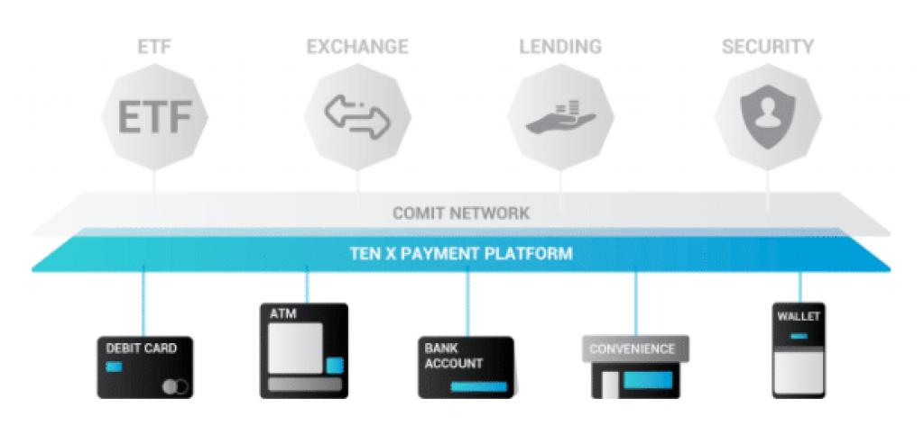 La plateforme de paiement TenX