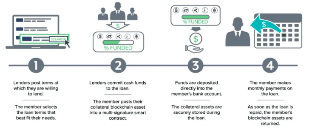 Processus de prêt