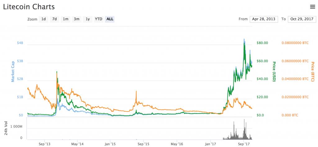 les crypto monnaies ont connu une croissance massive