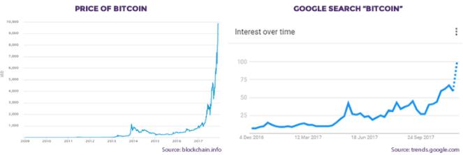 Pourquoi Bitcoin est devenu si populaire