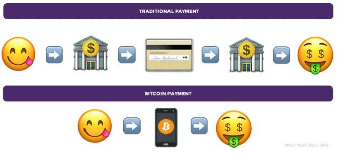 Qu'est-ce que Bitcoin