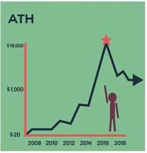 Meilleur moment pour acheter Bitcoin : Achetez dans un creux