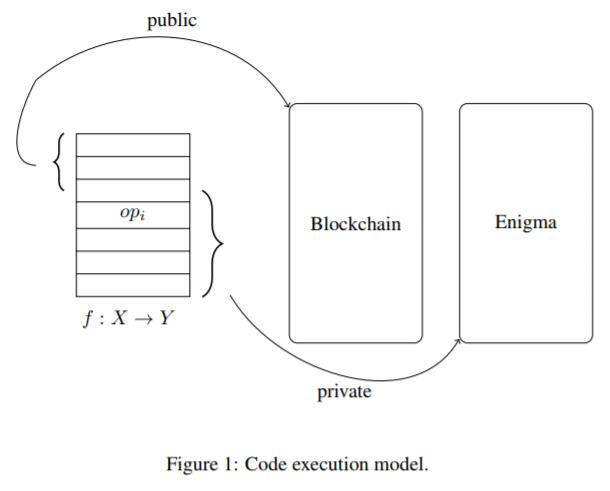 Écosystème off-chain MPC et DHT