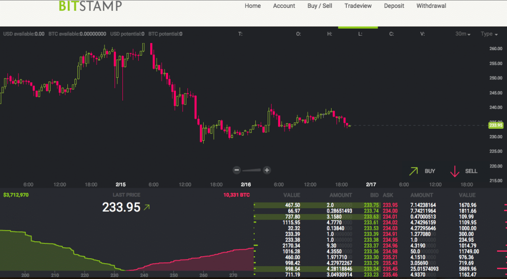 Bitstamp-trading