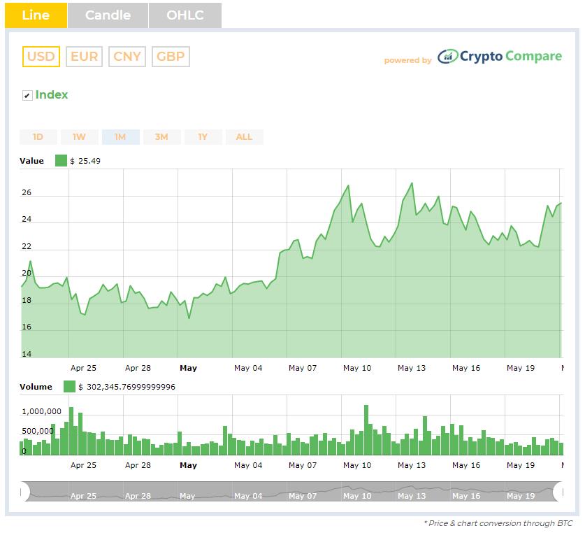 Historique du trading SKY