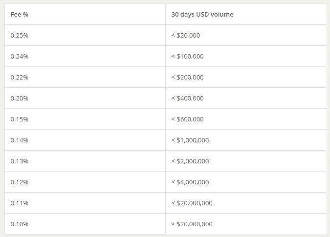 bitstamp-trading-frais