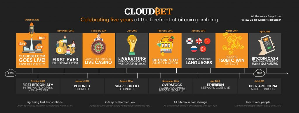 Cloudbet_Infographic_design_update2.3