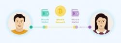 Combien de temps prend une transaction Bitcoin